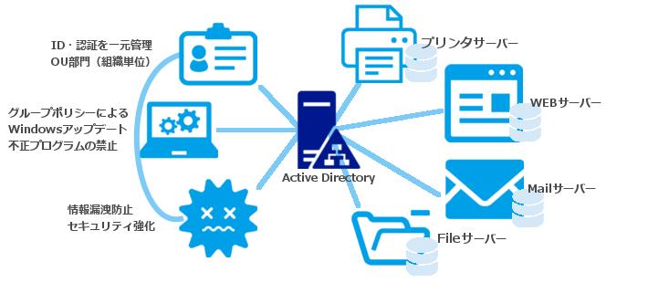ActiveDirectory